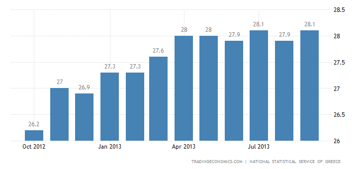 Greek Unemployment Edges Up to New High in July