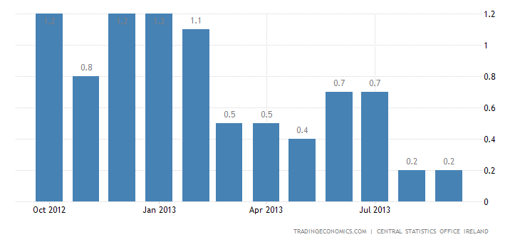 Irish Inflation Rate Unchanged at 0.2% in September