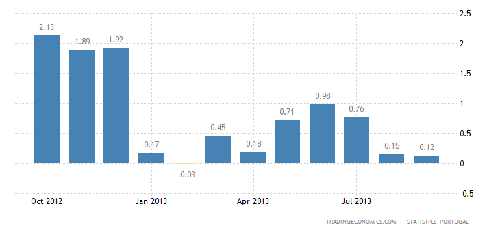 Portuguese Inflation Rate Slows to 0.1% in September