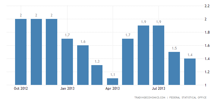 German Inflation Rate at 1.4% in September