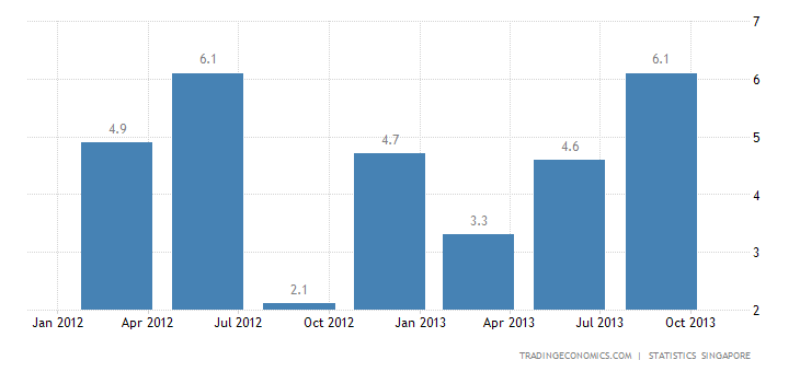 Singapore's GDP Expands 5.1 % YoY in Q3