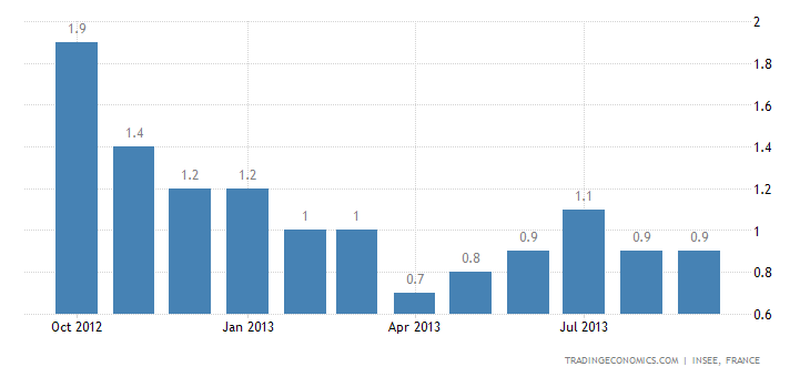 French Inflation Unchanged at 0.9% in September