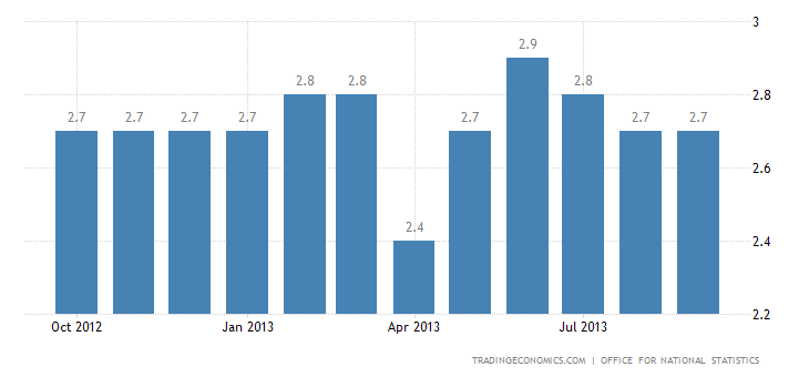 United Kingdom Inflation Steady at 2.7% in September