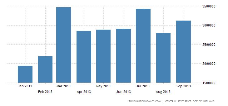 Irish Trade Surplus Widens Slightly in August