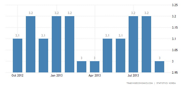 South Korea Unemployment Rate Drops to 3% in September