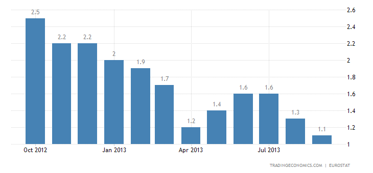 Euro Area Inflation Confirmed Slowing to 1.1% in September