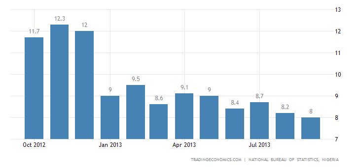 Nigeria Inflation Rate Down to 8% In September