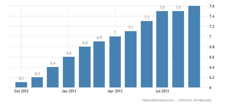 Dutch Unemployment Unchanged at 8.6% in September