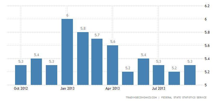 Russian Unemployment Rate Up to 5.3% in September