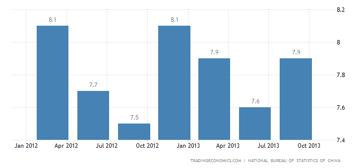 Chinese GDP Growth Quickens to 7.8% YoY in Q3