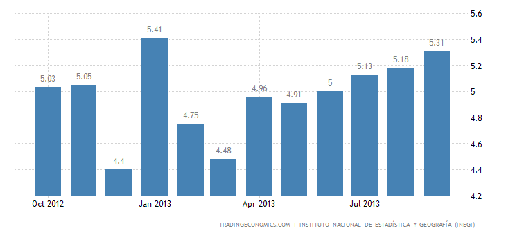 Mexico Unemployment Rate Up to 5.29% In September