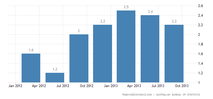Australia Annual Inflation Rate Falls to 2.2% in Q3
