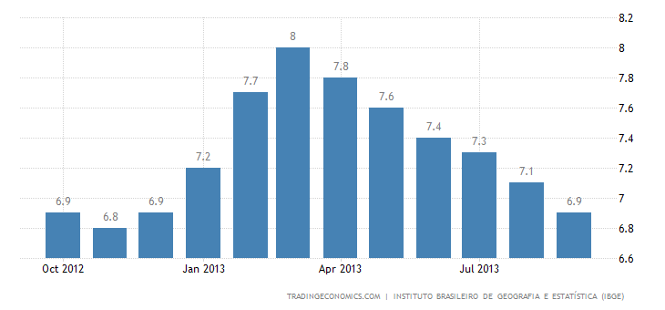 Brazil's Unemployment Rate Up to 5.4% in September