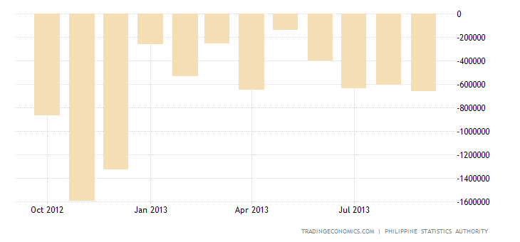 Philippines Trade Deficit Narrows in August Over a Year Earlier