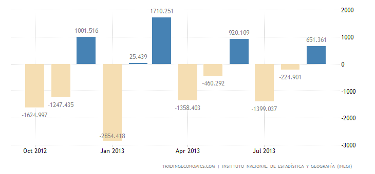 Mexico Posts Trade Surplus in September