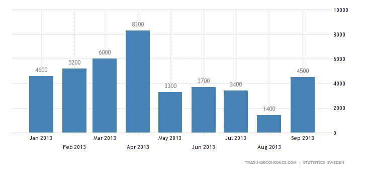 Swedish Trade Surplus Narrows in September