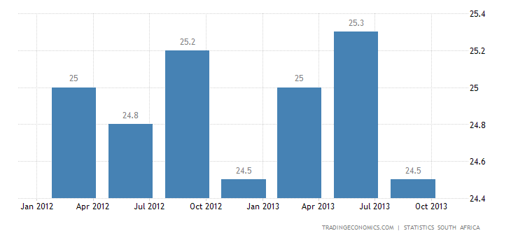 South Africa Unemployment Rate Down to 24.7% in Q3