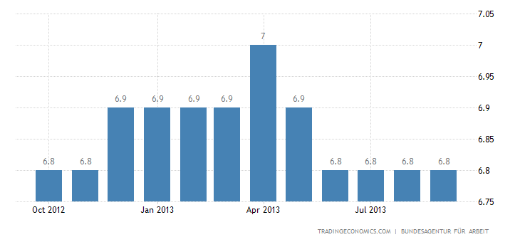 Germany's Unemployment Rate Down to 5.2%