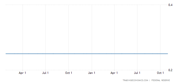 Fed Leaves Bond Buying Program Unchanged