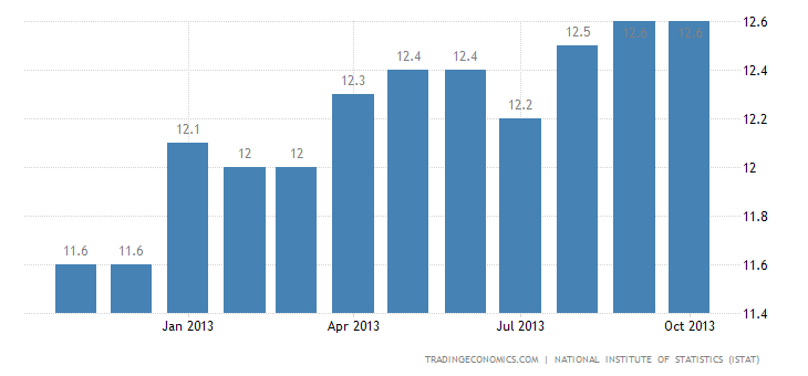 Italy's Unemployment Rate Up to 12.5% in September