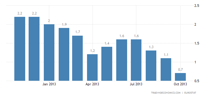 Euro Area Inflation Rate Eases to 0.7% in October