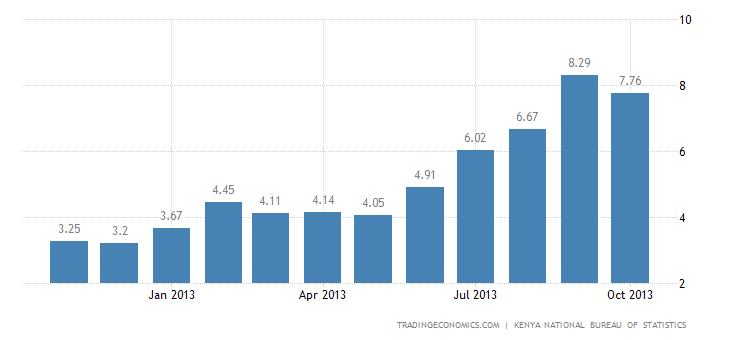 Kenya Inflation Rate Slows to 7.76% in October