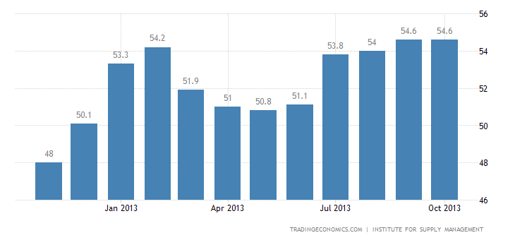 U.S. ISM Manufacturing Index Up to 2 1/2-Year High in October