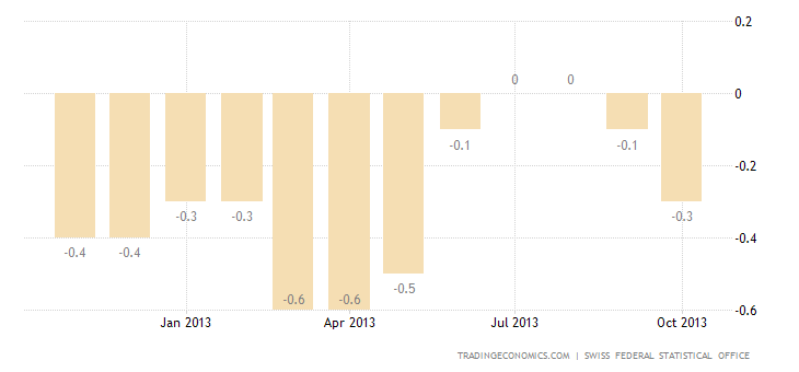 Switzerland Inflation Rate Down to -0.3% YoY in October