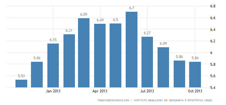 Brazilian Inflation Rate Steady at 5.84% in October