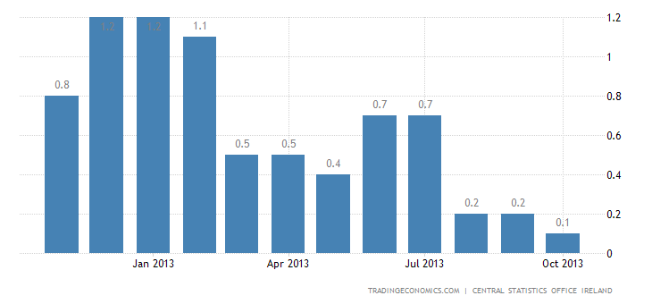 Irish Inflation Rate Decelerates to 0.1% in October
