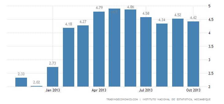 Mozambique Inflation Rate Slightly Down to 4.42% in October