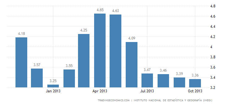 Mexico Inflation Rate Down to 3.36% in October