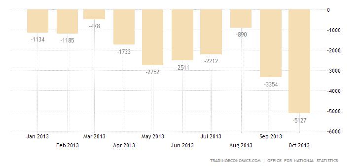 United Kingdom Trade Deficit Slightly Widens in September