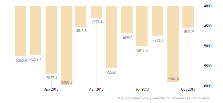 French Trade Deficit Widens in September on Higher Imports