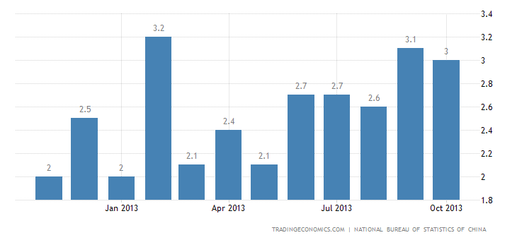 China Annual Inflation Rate Up to 3.2% in OCtober