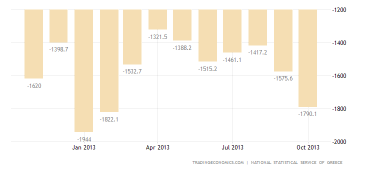 Greece Trade Deficit Widens in September Over a Year Earlier