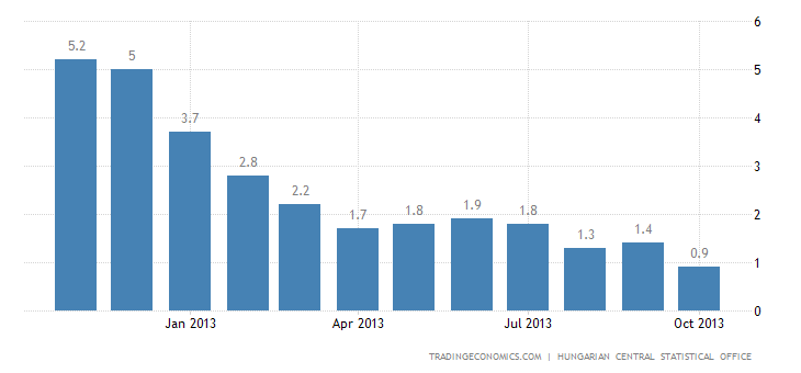 Hungarian Inflation Slows to 0.9% in October