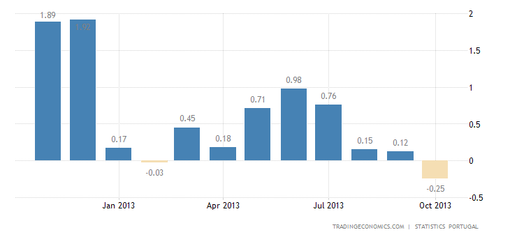 Portugal Inflation Rate Down to -0.2% in October
