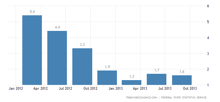 Russian Economy Expands 1.2% YoY in Q3