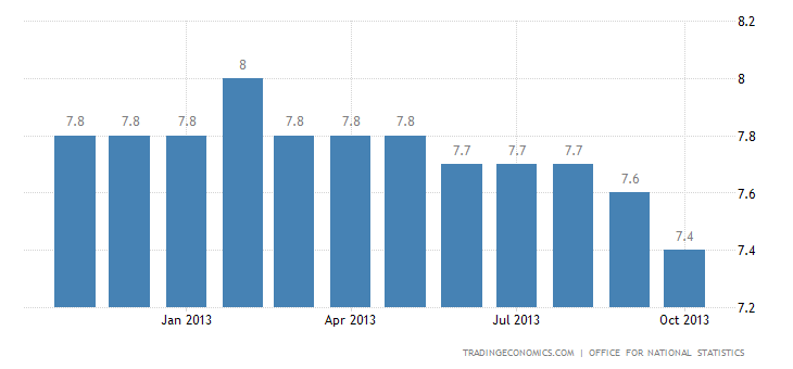 United Kingdom Unemployment Rate Down to 7.6% in September