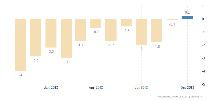 Euro Area Industrial Production Rose 1.1% YoY in September