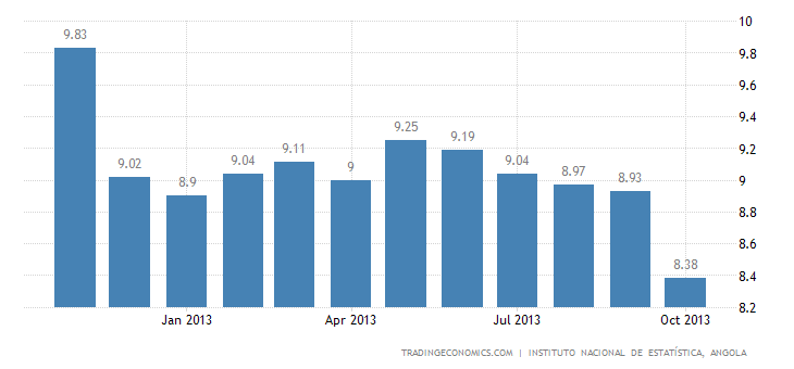 Angolan Inflation Rate Down to Record Low in October
