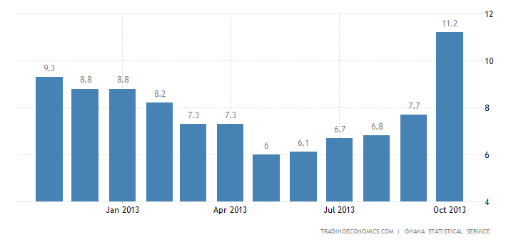 Ghana Inflation Rate Accelerates to 13.1% in October
