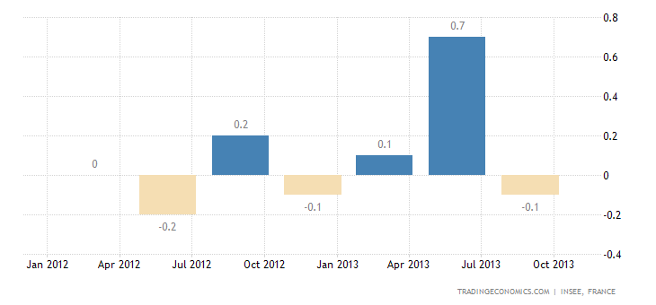 French Economy Contracts 0.1% QoQ in Q3