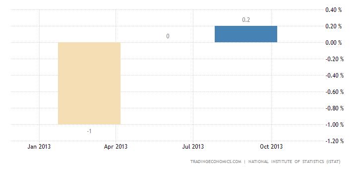 Italian Economy Contracts 0.1% QoQ in Q3