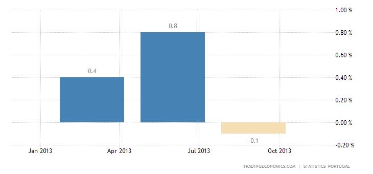 Portuguese Economy Expands 0.2% QoQ in Q3