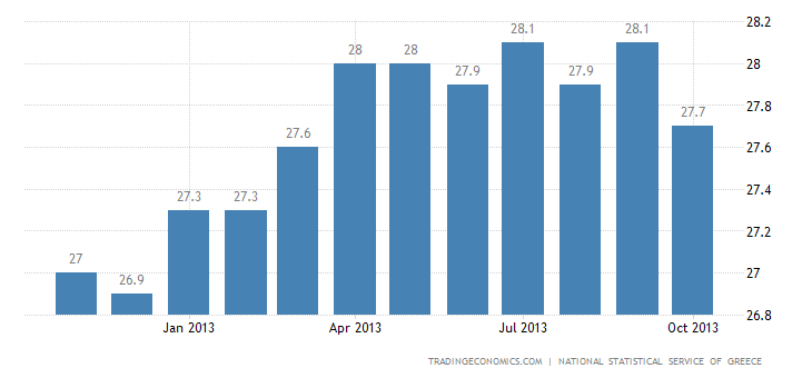 Greece Unemployment Rate Remained Unchanged in August