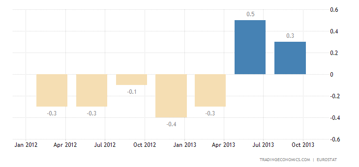 Euro Area GDP Growth Slows to 0.1% QoQ in Q3