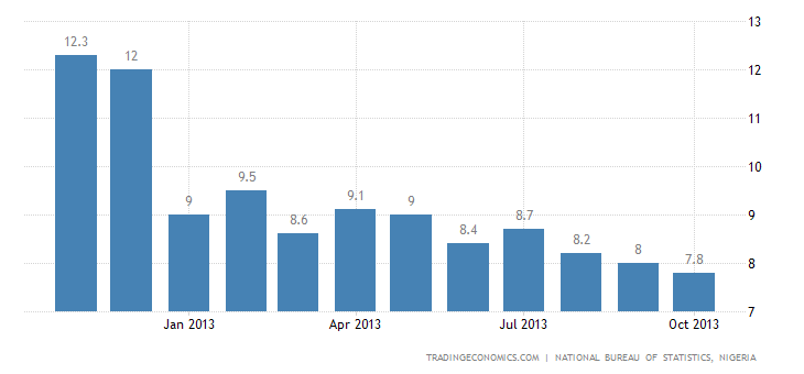 Nigeria Inflation Rate Decelerates to 7.8% in October