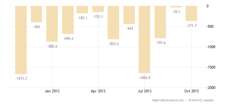 Canadian Trade Deficit Narrows in September